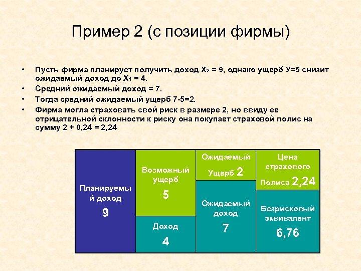 Пример 2 (с позиции фирмы) • • Пусть фирма планирует получить доход Х 2