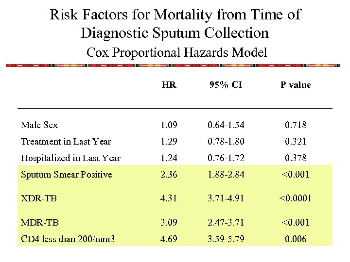 Risk Factors for Mortality from Time of Diagnostic Sputum Collection Cox Proportional Hazards Model