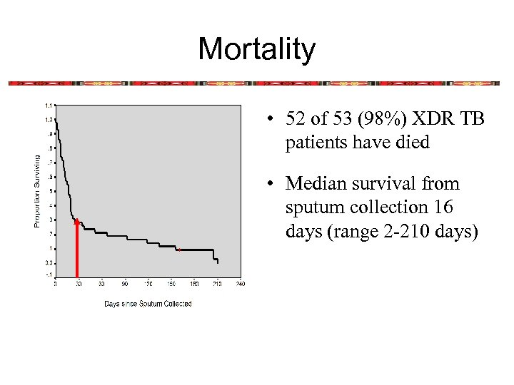 Mortality • 52 of 53 (98%) XDR TB patients have died • Median survival