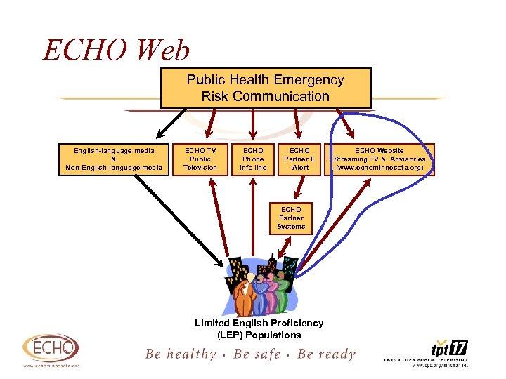 ECHO Web Public Health Emergency Risk Communication English-language media & Non-English-language media ECHO TV