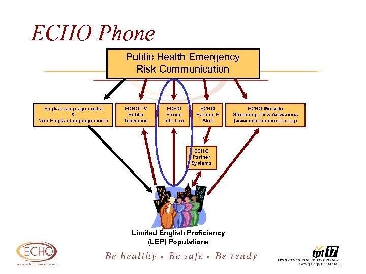 ECHO Phone Public Health Emergency Risk Communication English-language media & Non-English-language media ECHO TV
