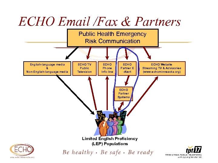 ECHO Email /Fax & Partners Public Health Emergency Risk Communication English-language media & Non-English-language