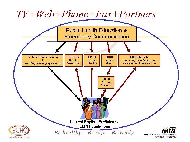 TV+Web+Phone+Fax+Partners Public Health Education & Emergency Communication English-language media & Non-English-language media ECHO TV
