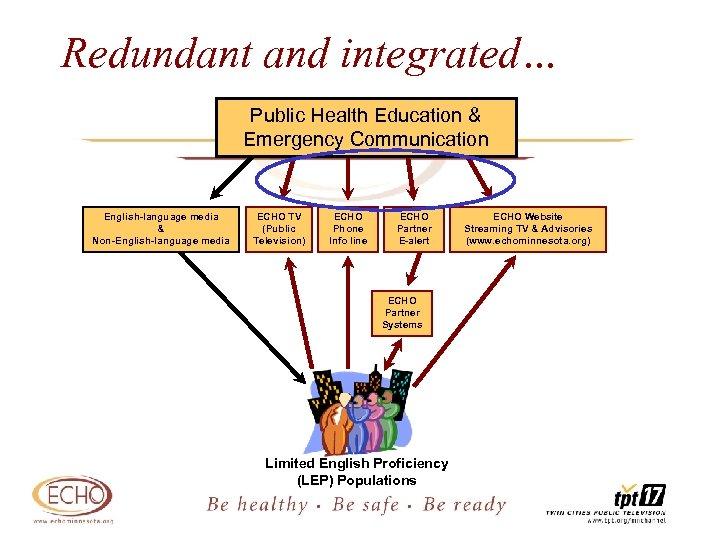 Redundant and integrated… Public Health Education & Emergency Communication English-language media & Non-English-language media