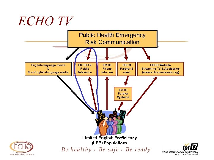 ECHO TV Public Health Emergency Risk Communication English-language media & Non-English-language media ECHO TV