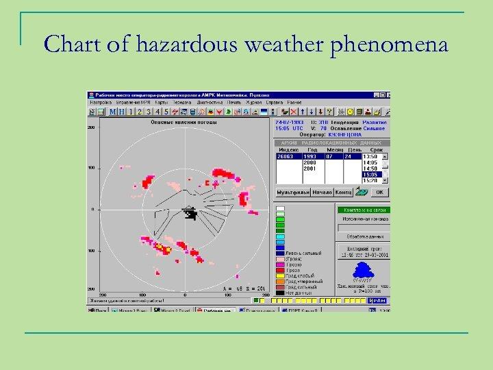 Chart of hazardous weather phenomena
