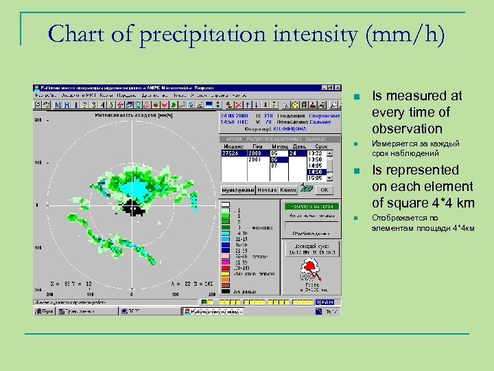 Chart of precipitation intensity (mm/h) n n Is measured at every time of observation