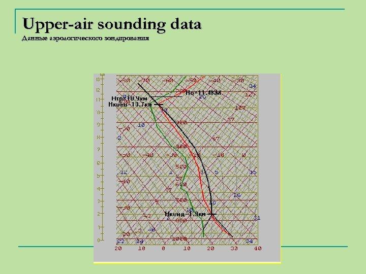 Upper-air sounding data Данные аэрологического зондирования