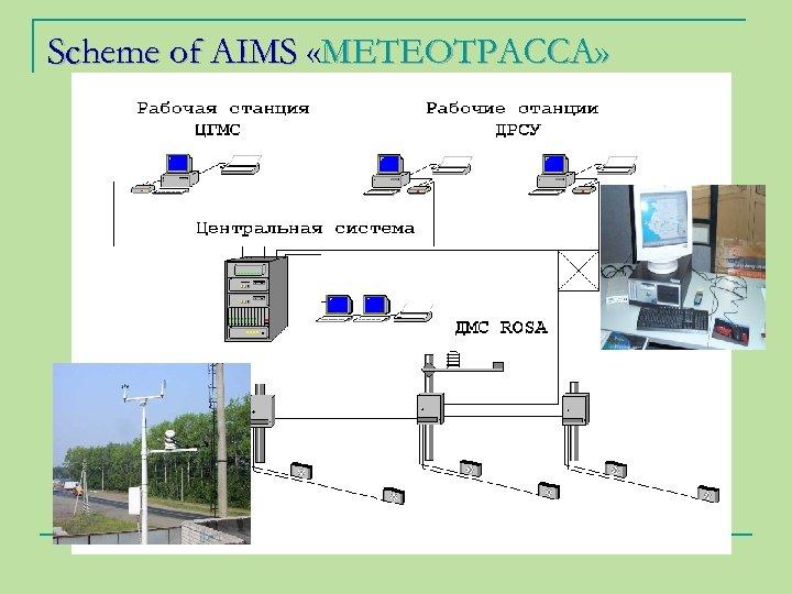 Scheme of AIMS «МЕТЕОТРАССА»