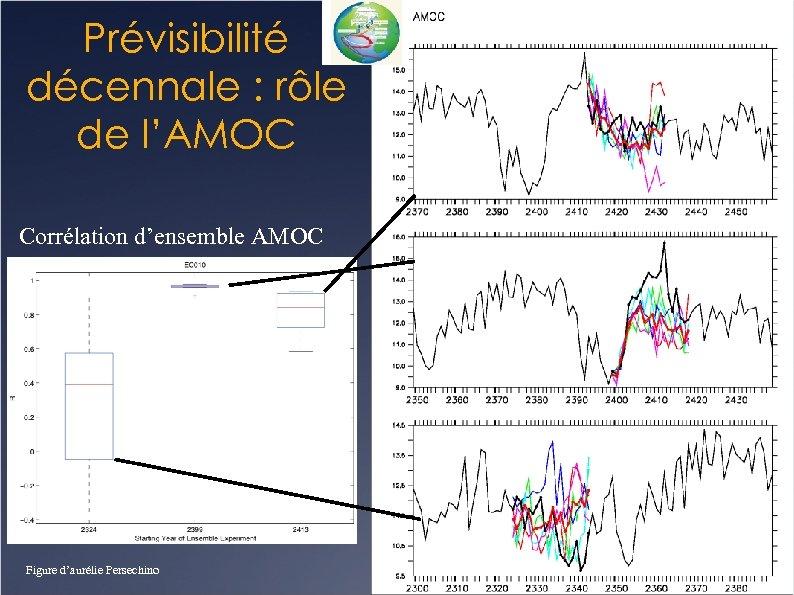 Prévisibilité décennale : rôle de l'AMOC Corrélation d'ensemble AMOC Figure d'aurélie Persechino