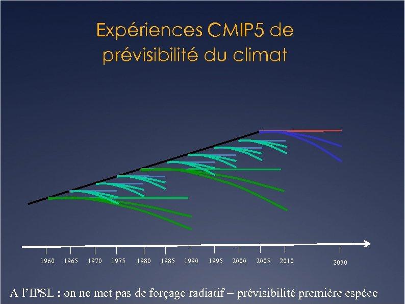 Expériences CMIP 5 de prévisibilité du climat 1960 1965 1970 1975 1980 1985 1990