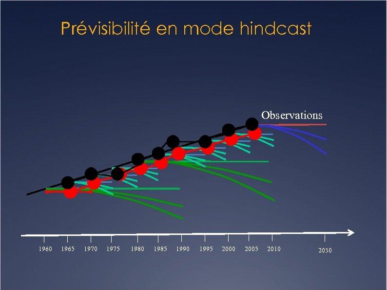 Prévisibilité en mode hindcast Observations 1960 1965 1970 1975 1980 1985 1990 1995 2000