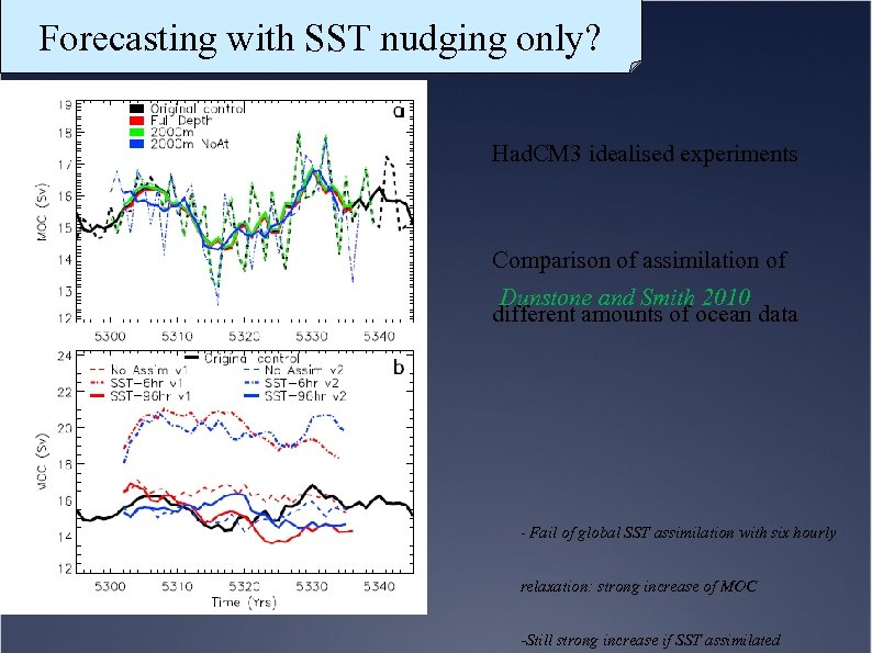Forecasting with SST nudging only? Had. CM 3 idealised experiments Comparison of assimilation of