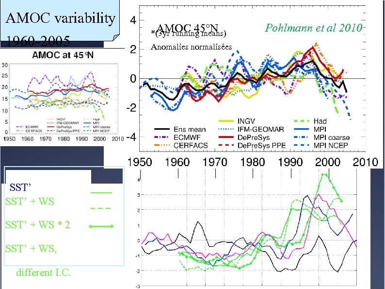 AMOC variability 1960 -2005 SST' + WS * 2 SST' + WS, different I.