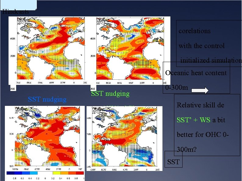 Hindcasts corelations 60 N with the control 30 N 0 0 30 S SST