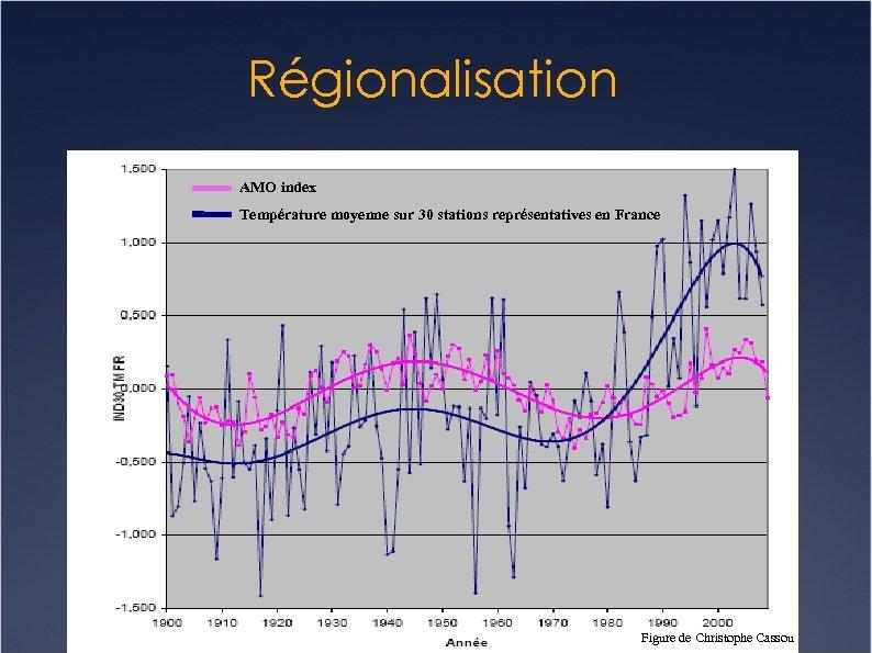 Régionalisation AMO index Température moyenne sur 30 stations représentatives en France Figure de Christophe