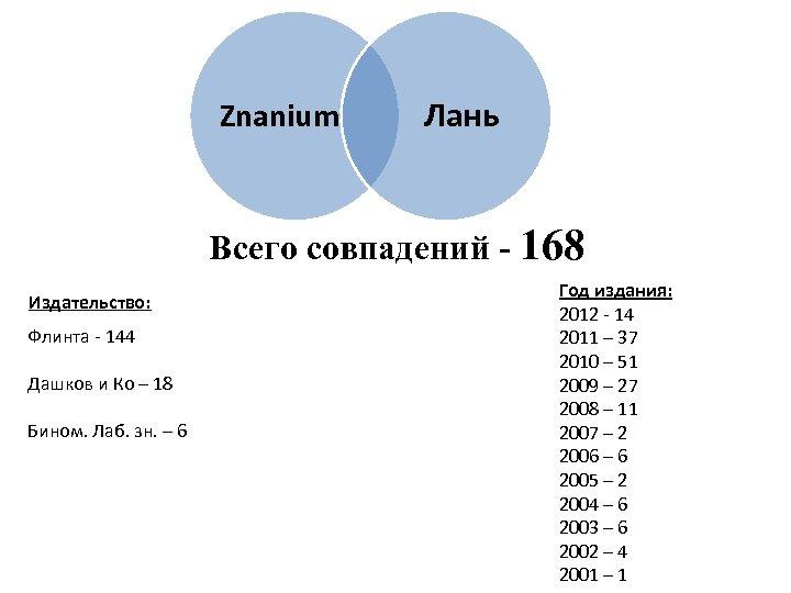 Znanium Лань Всего совпадений - 168 Издательство: Флинта - 144 Дашков и Ко –