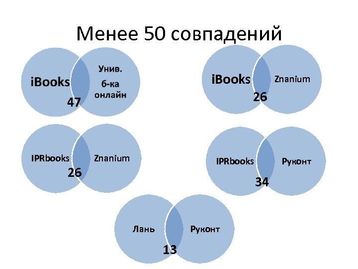 Менее 50 совпадений i. Books 26 47 IPRbooks 26 Znanium Руконт IPRbooks 34 Руконт