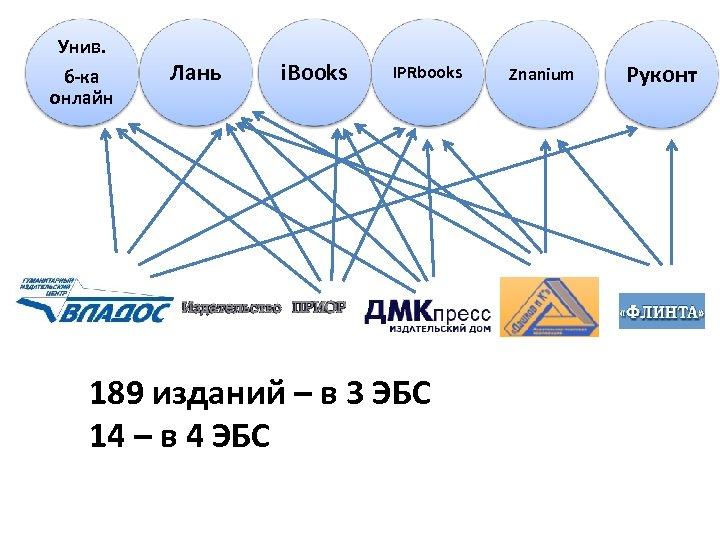 Унив. б-ка онлайн Лань i. Books IPRbooks 189 изданий – в 3 ЭБС 14