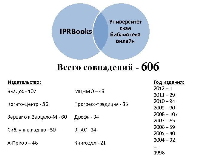 IPRBooks Университет ская библиотека онлайн Всего совпадений - 606 Издательство: Владос - 107 МЦНМО