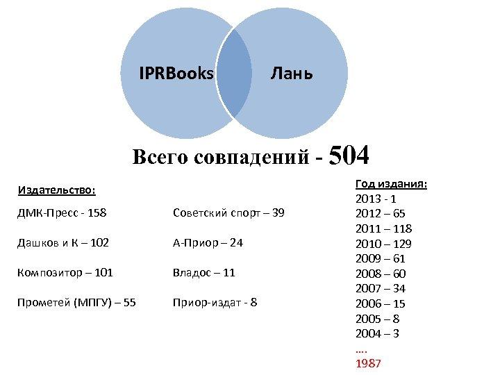 IPRBooks Лань Всего совпадений - 504 Издательство: ДМК-Пресс - 158 Советский спорт – 39
