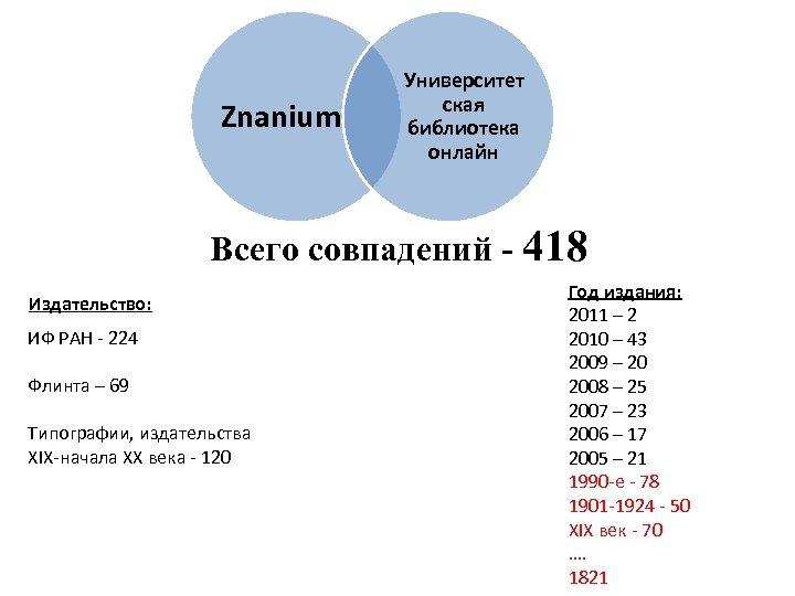 Znanium Университет ская библиотека онлайн Всего совпадений - 418 Издательство: ИФ РАН - 224