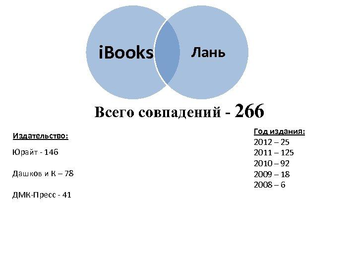 i. Books Лань Всего совпадений - 266 Издательство: Юрайт - 146 Дашков и К