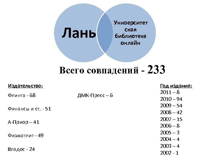 Лань Университет ская библиотека онлайн Всего совпадений - 233 Издательство: Флинта - 68 Финансы