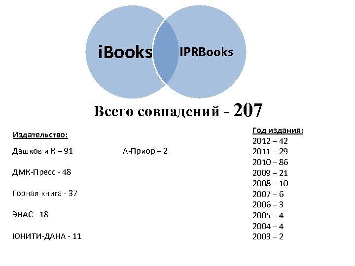 i. Books IPRBooks Всего совпадений - 207 Издательство: Дашков и К – 91 ДМК-Пресс