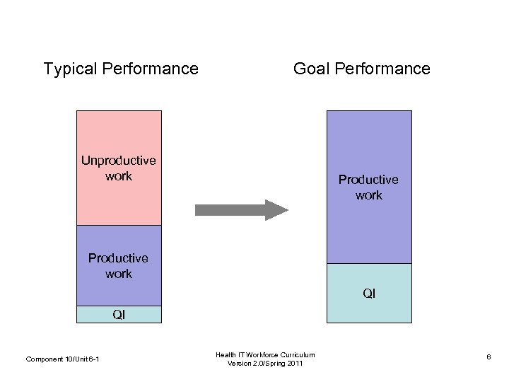 Typical Performance Unproductive work Goal Performance Productive work QI QI Component 10/Unit 6 -1