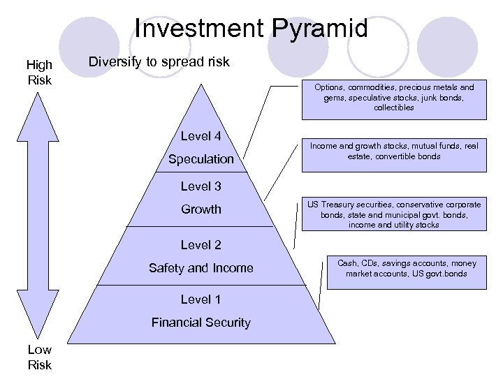Investment Pyramid High Risk Diversify to spread risk Options, commodities, precious metals and gems,