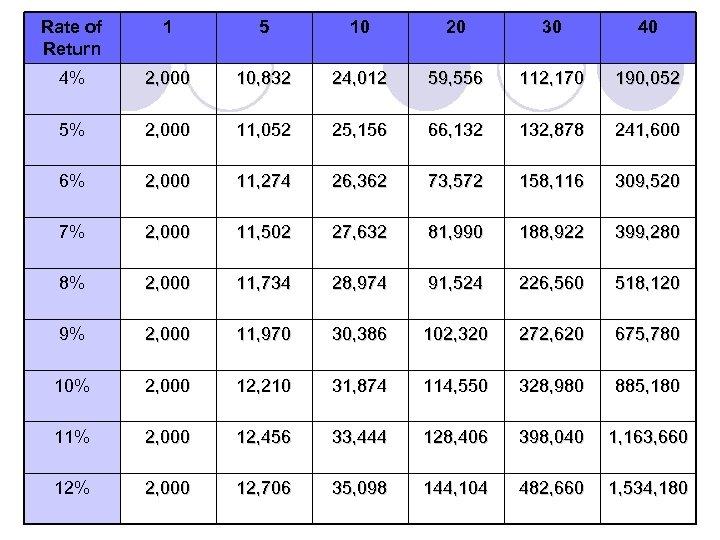 Rate of Return 1 5 10 20 30 40 4% 2, 000 10, 832