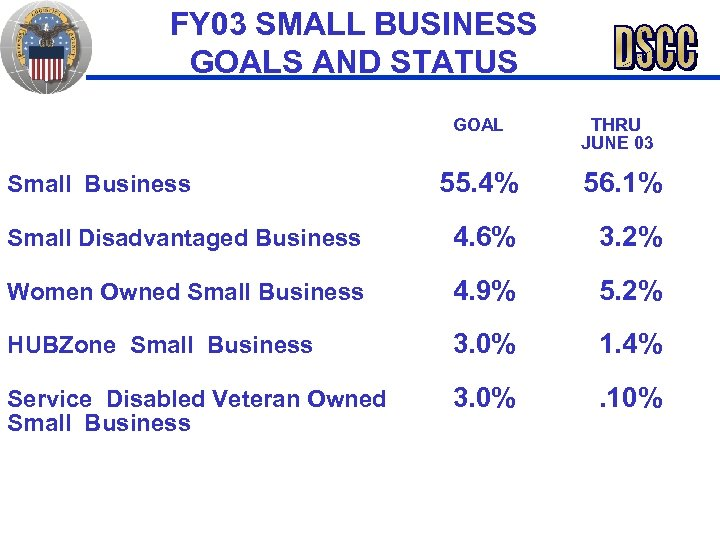FY 03 SMALL BUSINESS GOALS AND STATUS GOAL THRU JUNE 03 Small Business 55.