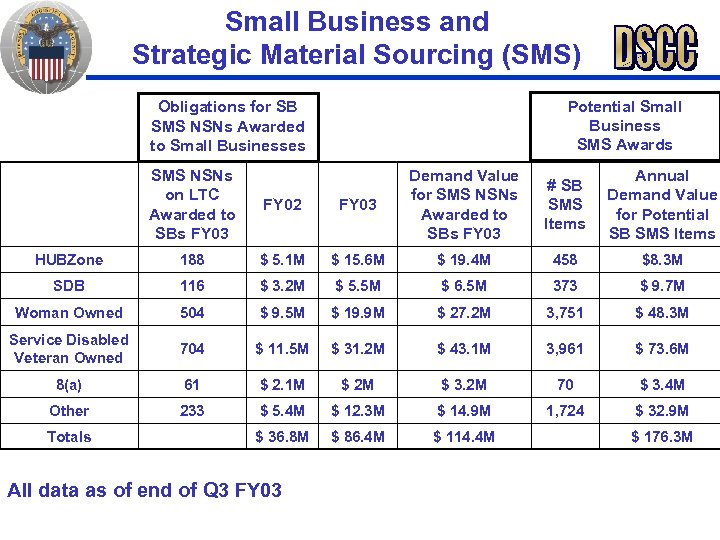 Small Business and Strategic Material Sourcing (SMS) Potential Small Business SMS Awards Obligations for