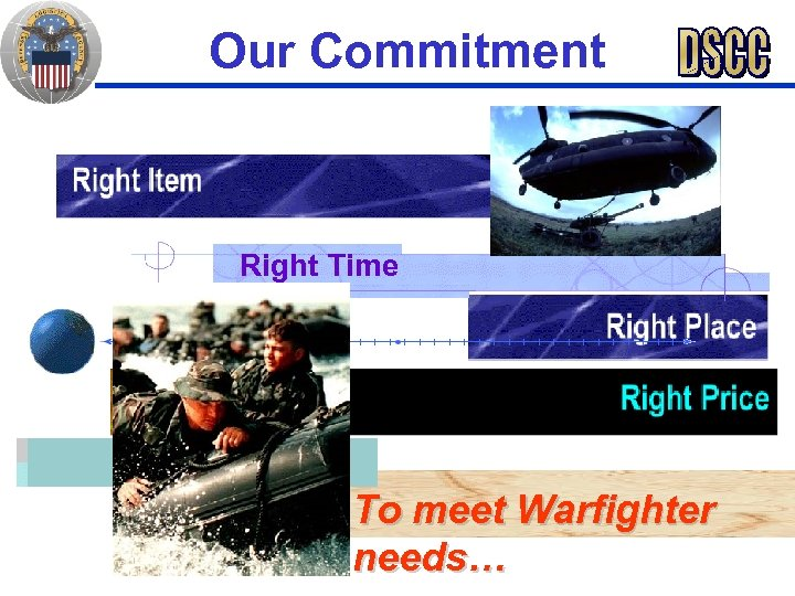 Our Commitment Right Time To meet Warfighter needs…