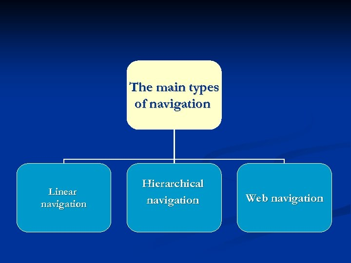 The main types of navigation Linear navigation Hierarchical navigation Web navigation