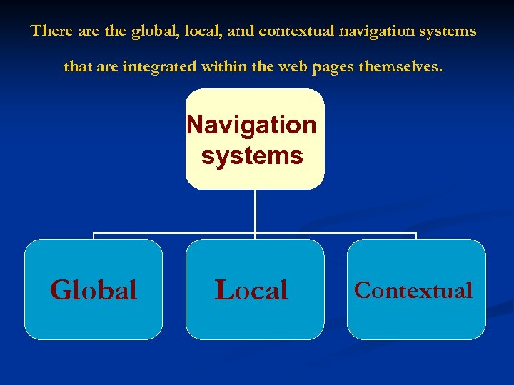 There are the global, local, and contextual navigation systems that are integrated within the