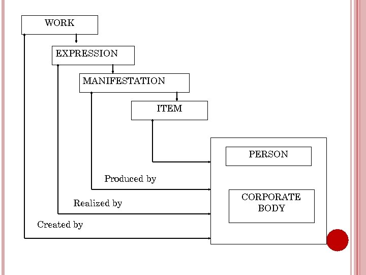 WORK EXPRESSION MANIFESTATION ITEM PERSON Produced by Realized by Created by CORPORATE BODY