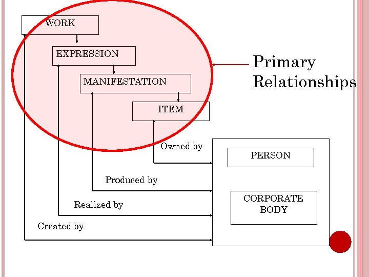 WORK EXPRESSION MANIFESTATION Primary Relationships ITEM Owned by PERSON Produced by Realized by Created
