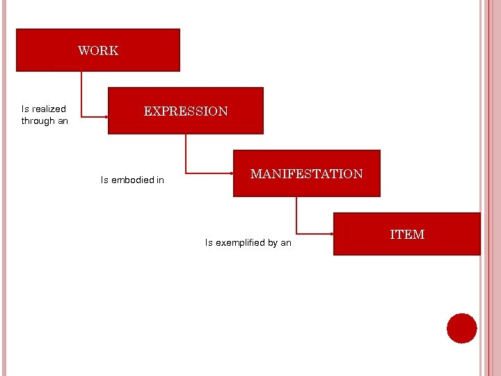 WORK Is realized through an EXPRESSION Is embodied in MANIFESTATION Is exemplified by an