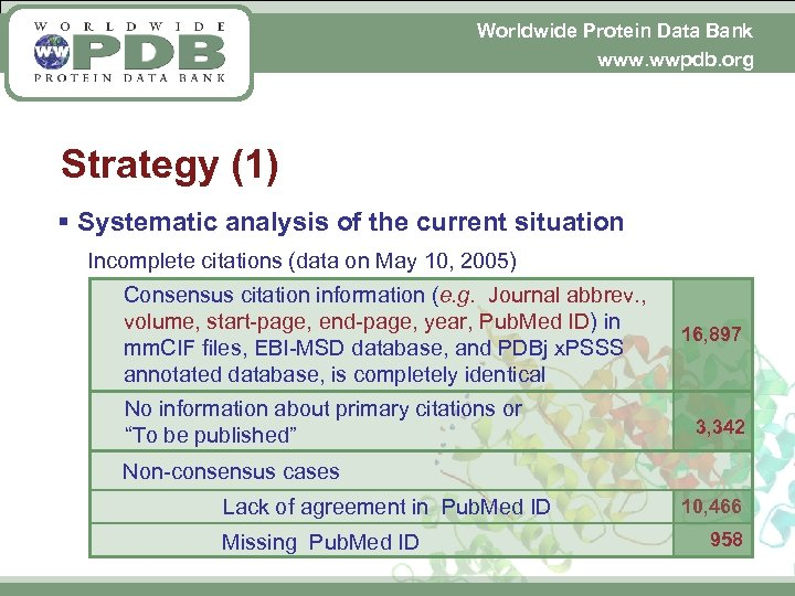 Worldwide Protein Data Bank www. wwpdb. org Strategy (1) § Systematic analysis of the