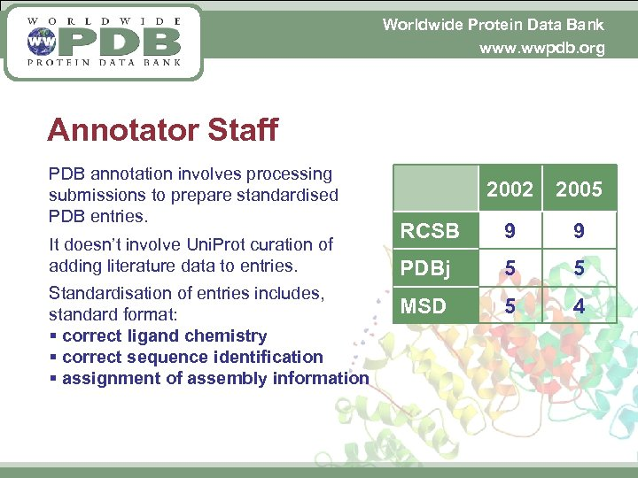Worldwide Protein Data Bank www. wwpdb. org Annotator Staff PDB annotation involves processing submissions