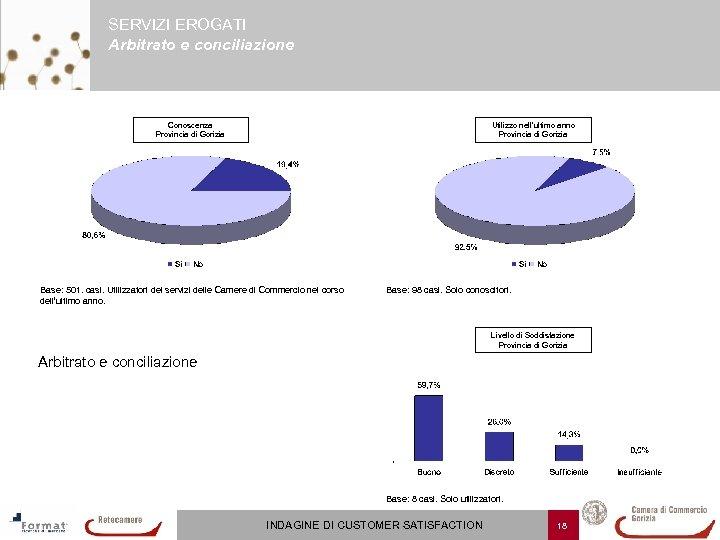 SERVIZI EROGATI Arbitrato e conciliazione Conoscenza Provincia di Gorizia Utilizzo nell'ultimo anno Provincia di