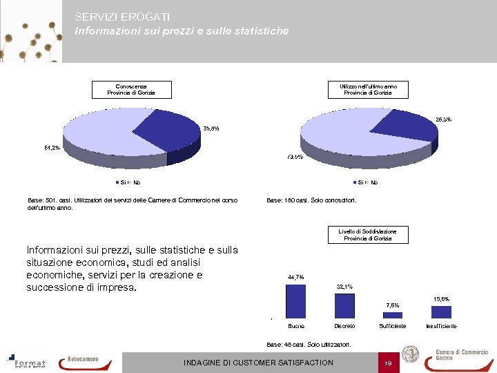 SERVIZI EROGATI Informazioni sui prezzi e sulle statistiche Conoscenza Provincia di Gorizia Utilizzo nell'ultimo