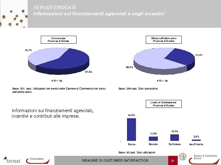 SERVIZI EROGATI Informazioni sui finanziamenti agevolati e sugli incentivi Conoscenza Provincia di Gorizia Utilizzo