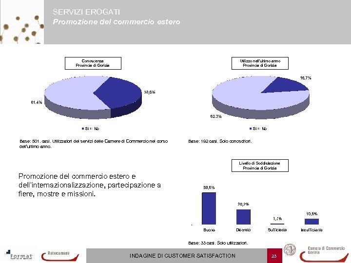 SERVIZI EROGATI Promozione del commercio estero Conoscenza Provincia di Gorizia Utilizzo nell'ultimo anno Provincia