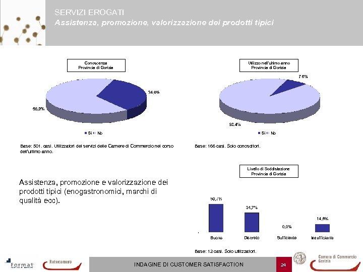 SERVIZI EROGATI Assistenza, promozione, valorizzazione dei prodotti tipici Conoscenza Provincia di Gorizia Utilizzo nell'ultimo