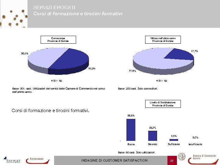 SERVIZI EROGATI Corsi di formazione e tirocini formativi Conoscenza Provincia di Gorizia Utilizzo nell'ultimo