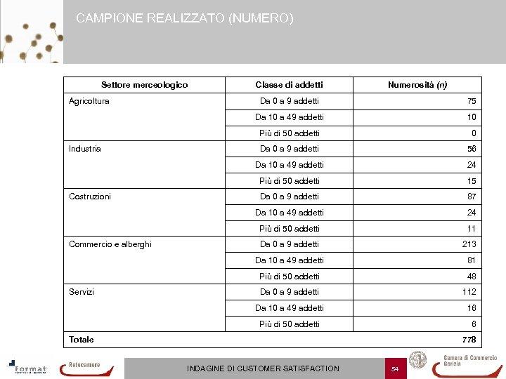 CAMPIONE REALIZZATO (NUMERO) Settore merceologico Agricoltura Classe di addetti Numerosità (n) Da 0 a