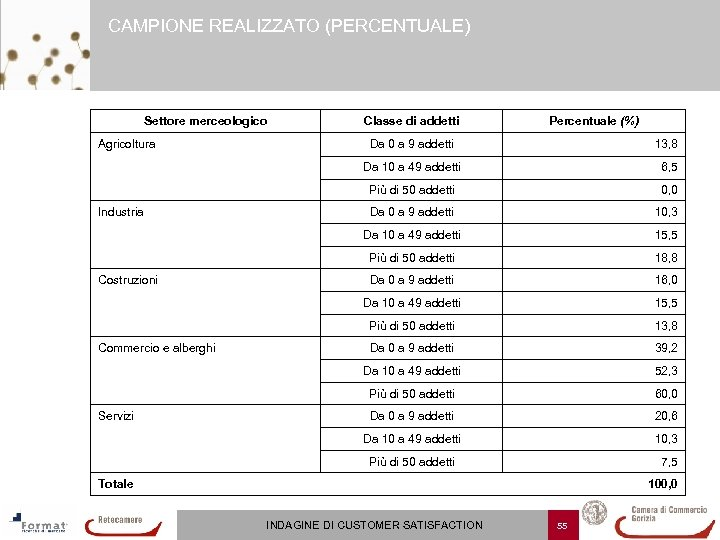 CAMPIONE REALIZZATO (PERCENTUALE) Settore merceologico Agricoltura Classe di addetti Percentuale (%) Da 0 a